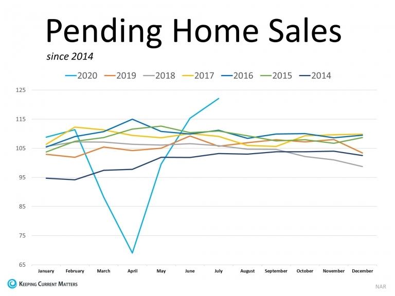 pengin home sales graph