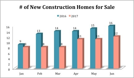 # of New Construction Homes for Sale