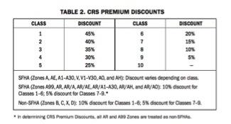 CRS Premium Discounts